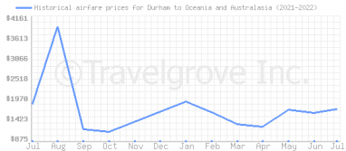 Price overview for flights from Durham to Oceania and Australasia