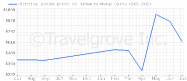Price overview for flights from Durham to Orange County