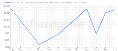 Price overview for flights from Durham to Orlando