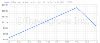 Price overview for flights from Durham to Paris
