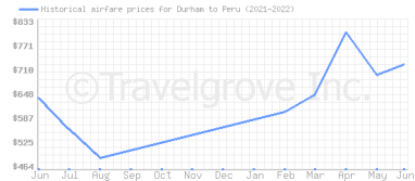 Price overview for flights from Durham to Peru