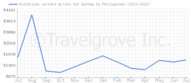 Price overview for flights from Durham to Philippines