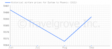 Price overview for flights from Durham to Phoenix