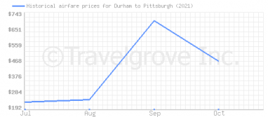 Price overview for flights from Durham to Pittsburgh