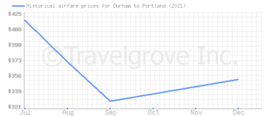 Price overview for flights from Durham to Portland
