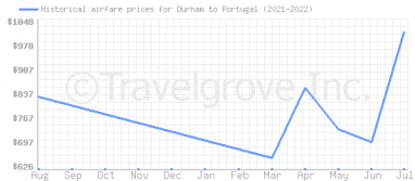 Price overview for flights from Durham to Portugal