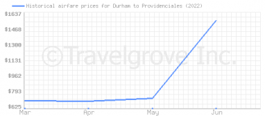 Price overview for flights from Durham to Providenciales