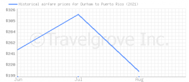 Price overview for flights from Durham to Puerto Rico