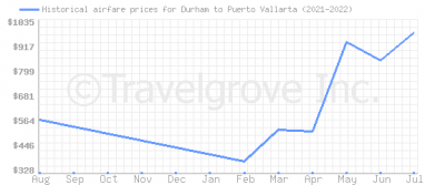 Price overview for flights from Durham to Puerto Vallarta