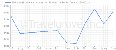 Price overview for flights from Durham to Punta Cana