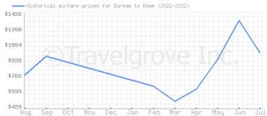 Price overview for flights from Durham to Rome