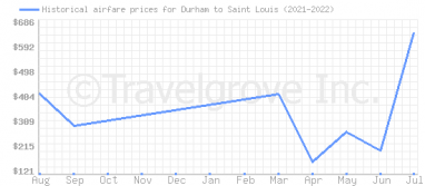 Price overview for flights from Durham to Saint Louis