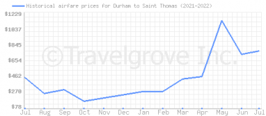Price overview for flights from Durham to Saint Thomas