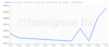 Price overview for flights from Durham to San Diego