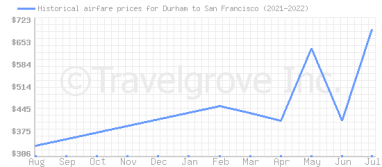 Price overview for flights from Durham to San Francisco