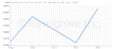 Price overview for flights from Durham to San Jose