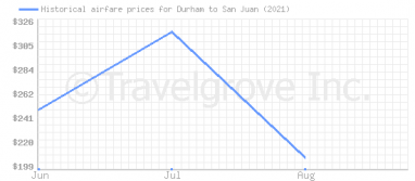Price overview for flights from Durham to San Juan