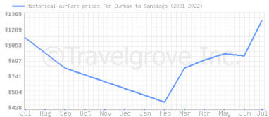Price overview for flights from Durham to Santiago