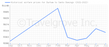 Price overview for flights from Durham to Santo Domingo