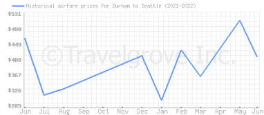 Price overview for flights from Durham to Seattle