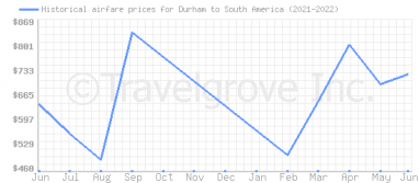 Price overview for flights from Durham to South America