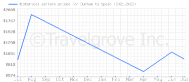 Price overview for flights from Durham to Spain