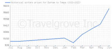 Price overview for flights from Durham to Tampa