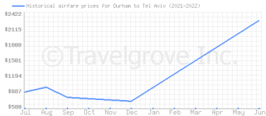 Price overview for flights from Durham to Tel Aviv