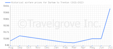 Price overview for flights from Durham to Trenton