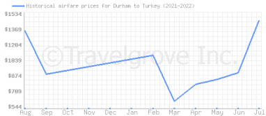 Price overview for flights from Durham to Turkey