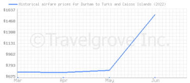 Price overview for flights from Durham to Turks and Caicos Islands