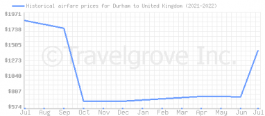 Price overview for flights from Durham to United Kingdom
