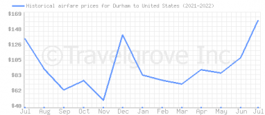Price overview for flights from Durham to United States