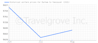 Price overview for flights from Durham to Vancouver