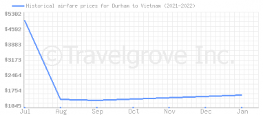Price overview for flights from Durham to Vietnam
