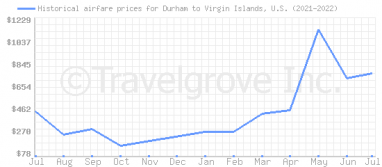 Price overview for flights from Durham to Virgin Islands, U.S.