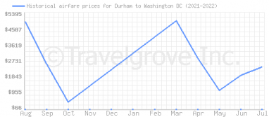 Price overview for flights from Durham to Washington DC