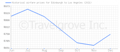 Price overview for flights from Edinburgh to Los Angeles