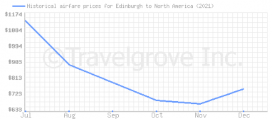 Price overview for flights from Edinburgh to North America