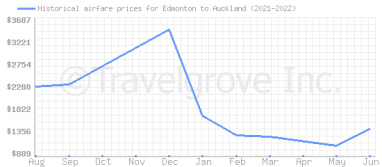 Price overview for flights from Edmonton to Auckland