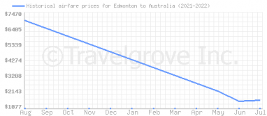 Price overview for flights from Edmonton to Australia