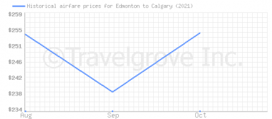 Price overview for flights from Edmonton to Calgary