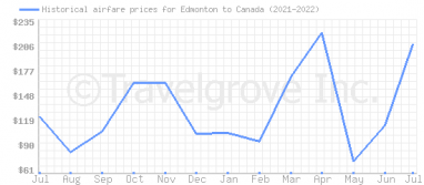 Price overview for flights from Edmonton to Canada