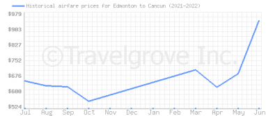 Price overview for flights from Edmonton to Cancun
