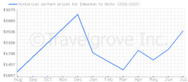 Price overview for flights from Edmonton to Delhi