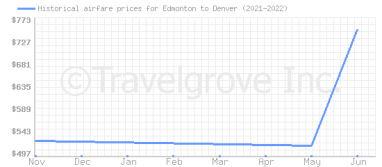 Price overview for flights from Edmonton to Denver