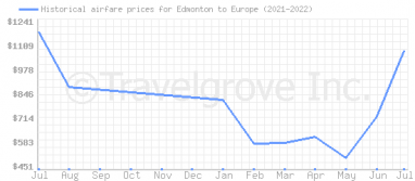 Price overview for flights from Edmonton to Europe