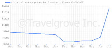 Price overview for flights from Edmonton to France