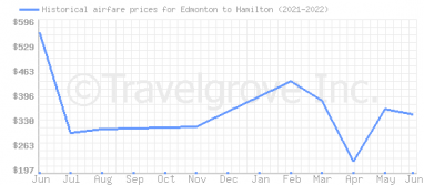 Price overview for flights from Edmonton to Hamilton