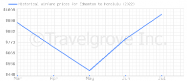 Price overview for flights from Edmonton to Honolulu
